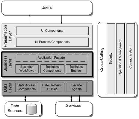 Application Architecture Guide - Chapter 11 - Business Layer