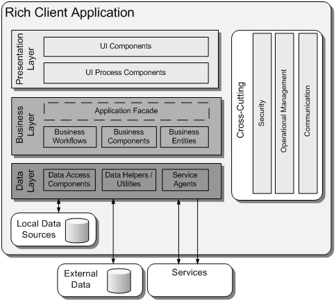 application architecture guide chapter 14 application archetypes
