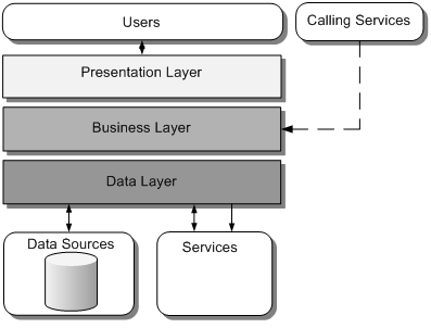 Application architecture guide chapter 9 layers and tiers imagelayersg ccuart