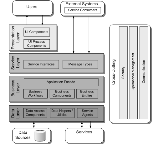 Application    Architecture    Guide  Fast Track  Guidance Share