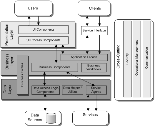 Application Architecture Guide - Chapter 9